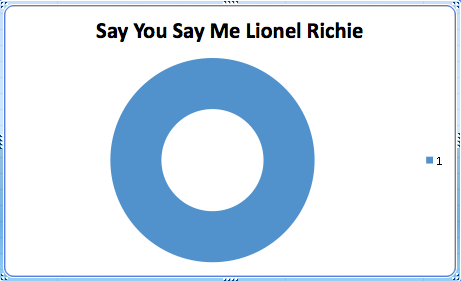 Lionel Richie ate the last donut.